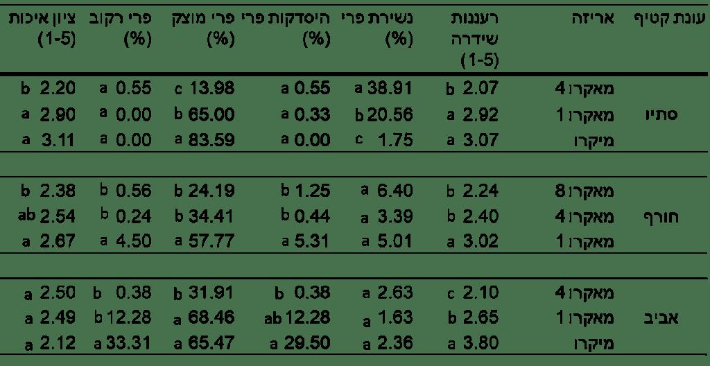 טבלה שלוש