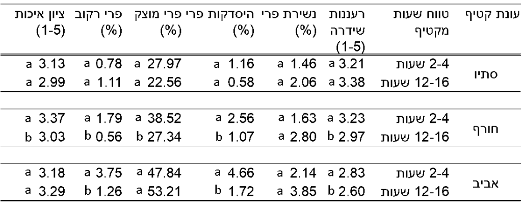 טבלה 5