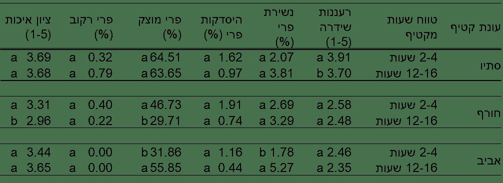 טבלה 6