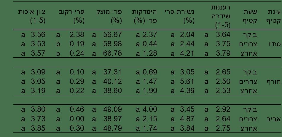טבלה 8