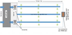 מנהרה עבירה בלחץ חיובי לגידול תבלינים
