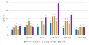 ירקות זולים יותר בישראל