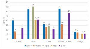 ירקות יקרים יותר בישראל