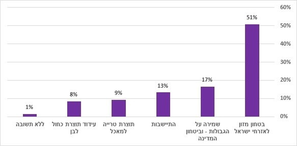 למה החקלאות הישראלית חשובה