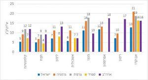 פירות זולים יותר בישראל