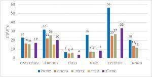 פירות יקרים יותר בישראל