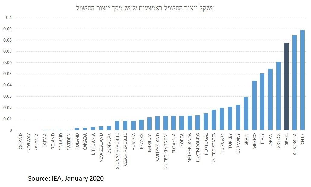 גרף ישראל במקום שלישי בניצול אנרגיה סולארית בהשוואה