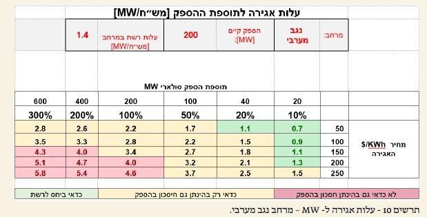 עלות אגירת אנרגיה סולארית לתוספת ההספק