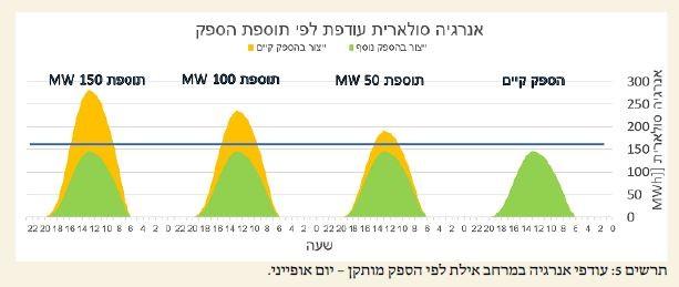 תרשים 5 עודפי אנרגיה במרחב אילת לפי הספק מותקן