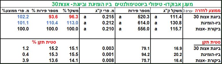 טבלה 2 הומיגת