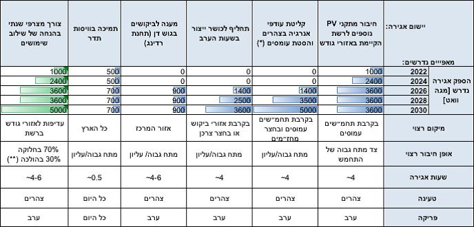 הספק אגירת אנרגיה הנדרש לישראל לפי שימוש על פני העשור הקרוב