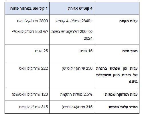 טבלה 4 – השוואת עלות אגירה 4 שעות לעלות מתקן במחזור פתוח