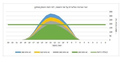עודפי אנרגיה במרחב אילת לפי הספק סולארי נוסף