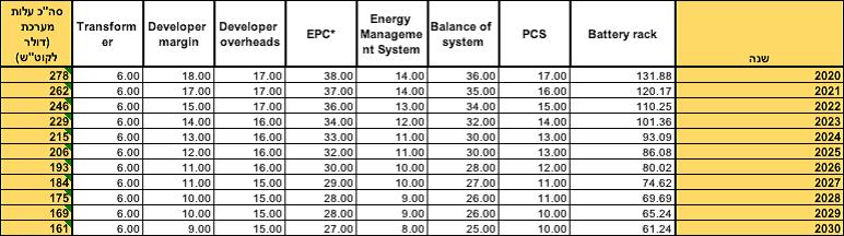 תחזית עלות האגירה למתקן utility scale לפי Bloomberg בהתאם לציטוט רשות החשמל