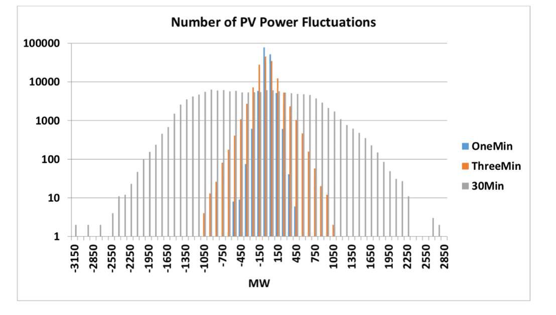 תרשים 10 תנודות צפויות של מתקנים סולאריים 2030