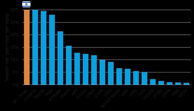 היקף יצור אנרגיה סולרית לשנת 2030 השוואה בינלאומית