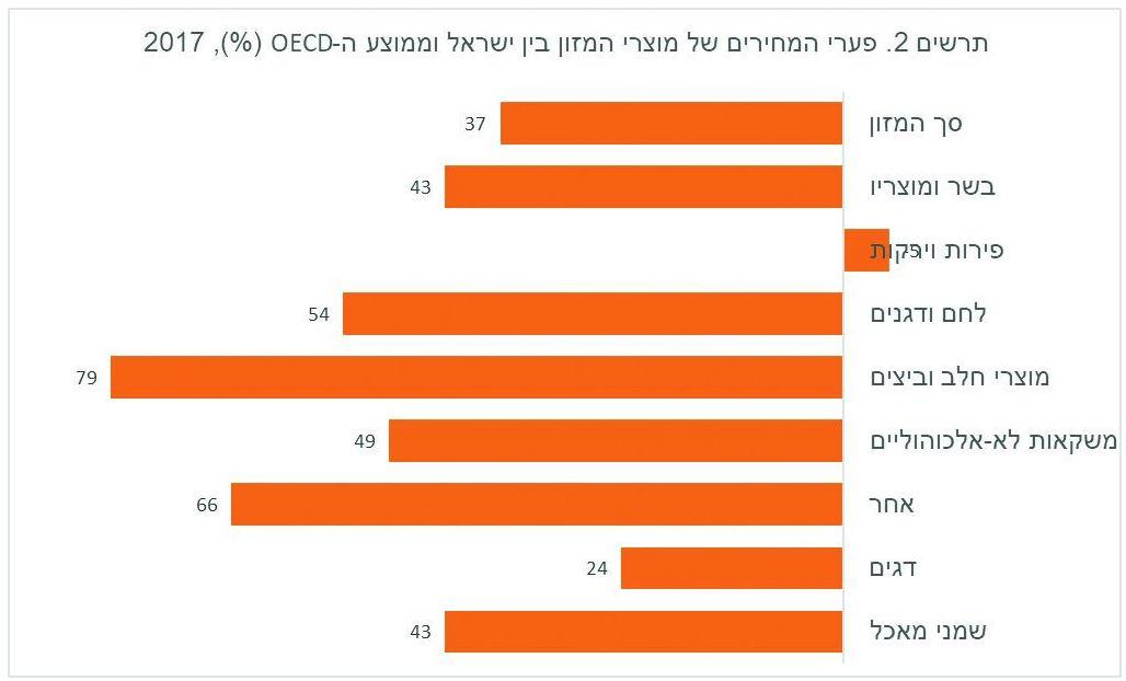 פעירי המחירים של מוצרי מזון בין ישראל וממוצע הoced